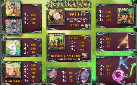 symbols in Alice in Wonderland game