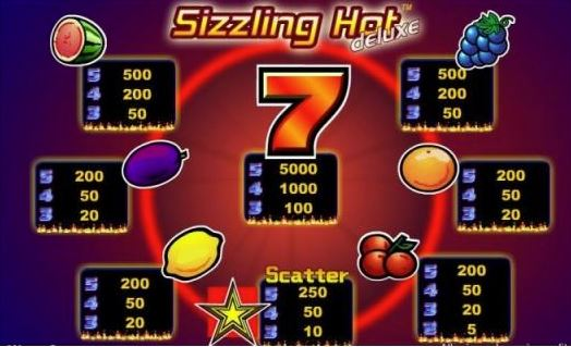 Payout table of Sizzling Hot Deluxe slot