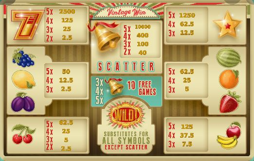 Vintage Win payout multiplier
